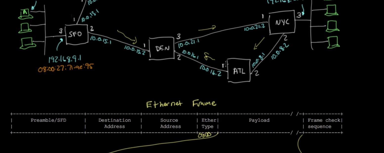 Ben Eater Sap 1 Circuit Diagram Learn How The Internet Works